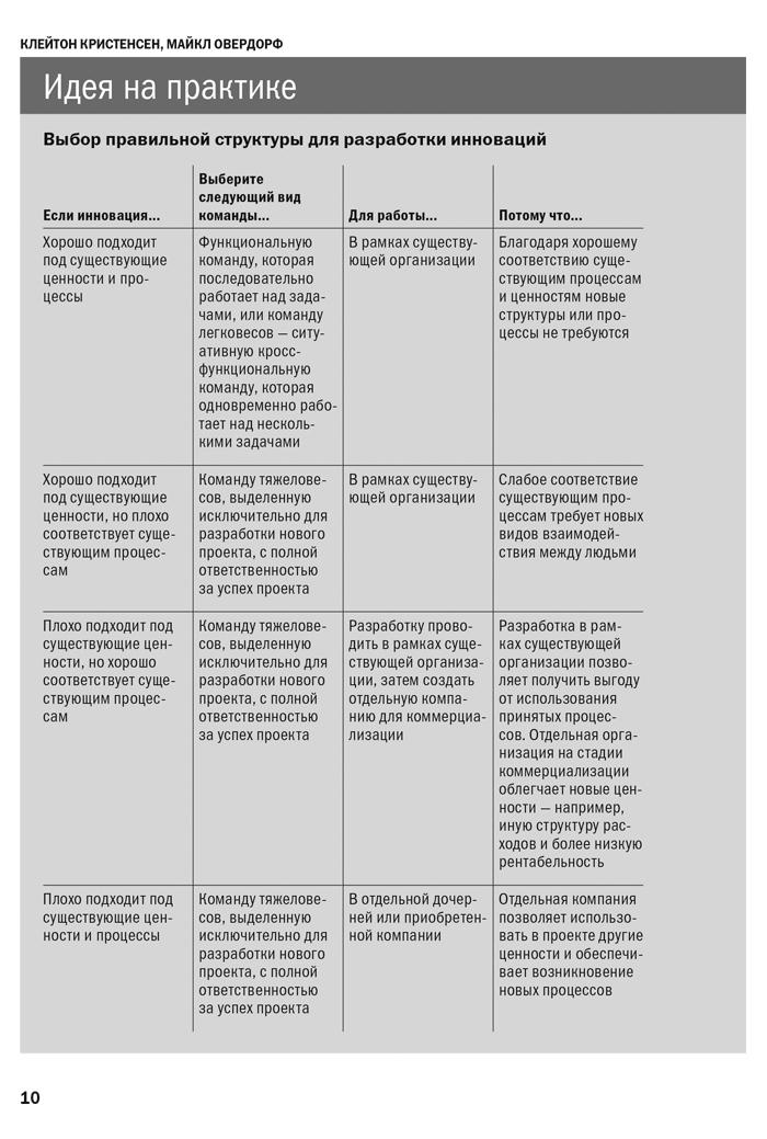 Фрагмент Управление бизнесом. Harvard Business Review