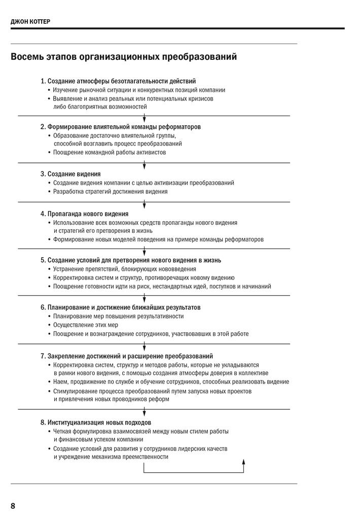 Фрагмент Управление изменениями. Harvard Business Review